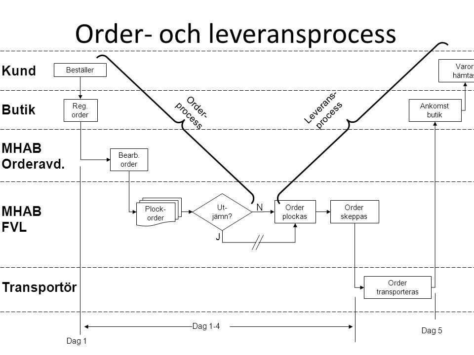 Order- och leveransprocess
