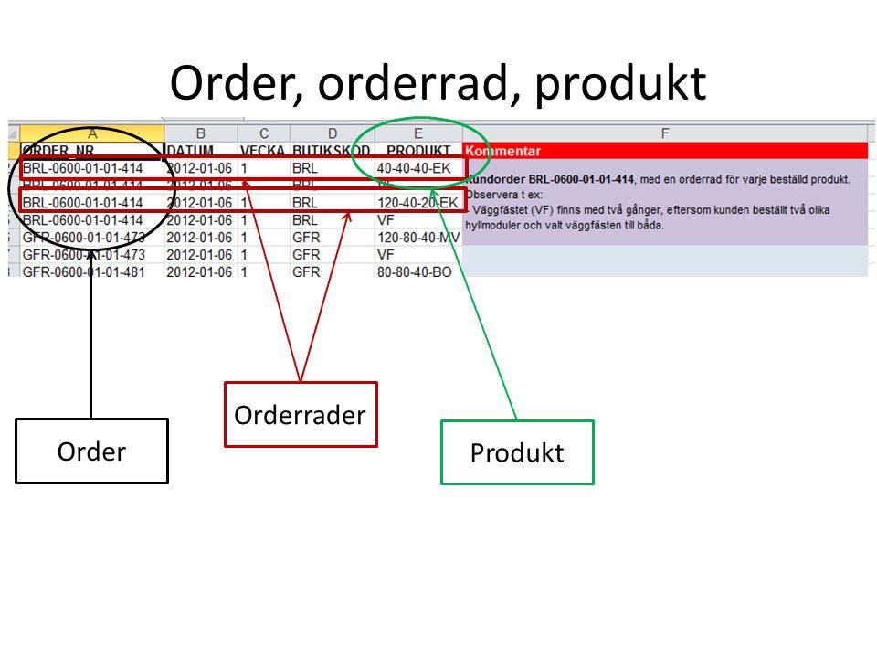 Order, orderrad, produkt