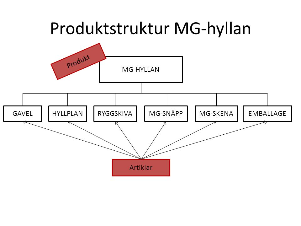 Produktstruktur MG-hyllan