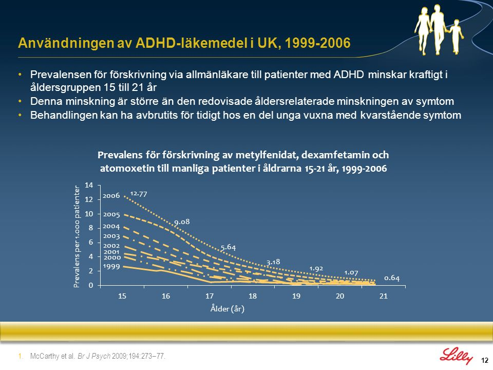 Användningen av ADHD-läkemedel i UK, 1999-2006