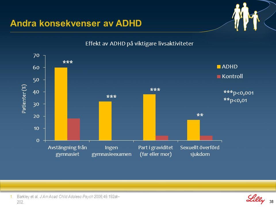 Andra konsekvenser av ADHD