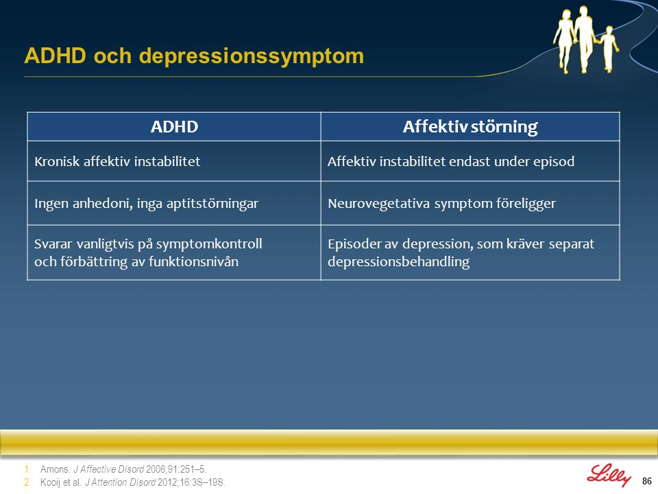 ADHD och depressionssymptom