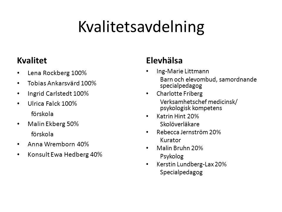 Kvalitetsavdelning Kvalitet Elevhälsa Lena Rockberg 100%