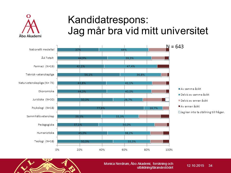 Kandidatrespons: Jag mår bra vid mitt universitet