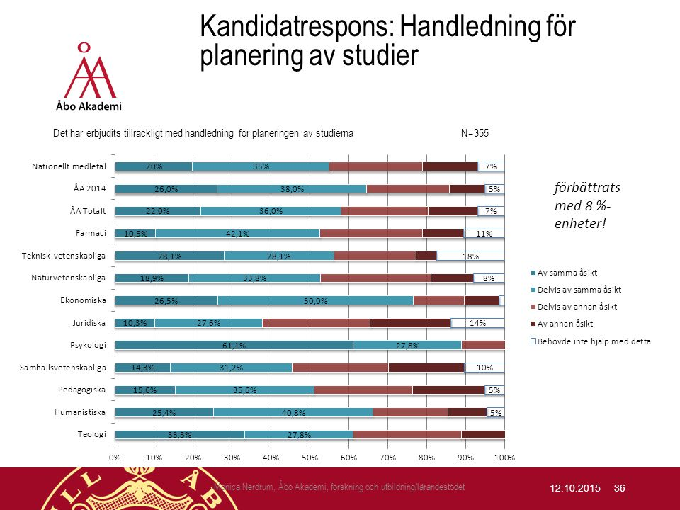 Kandidatrespons: Handledning för planering av studier