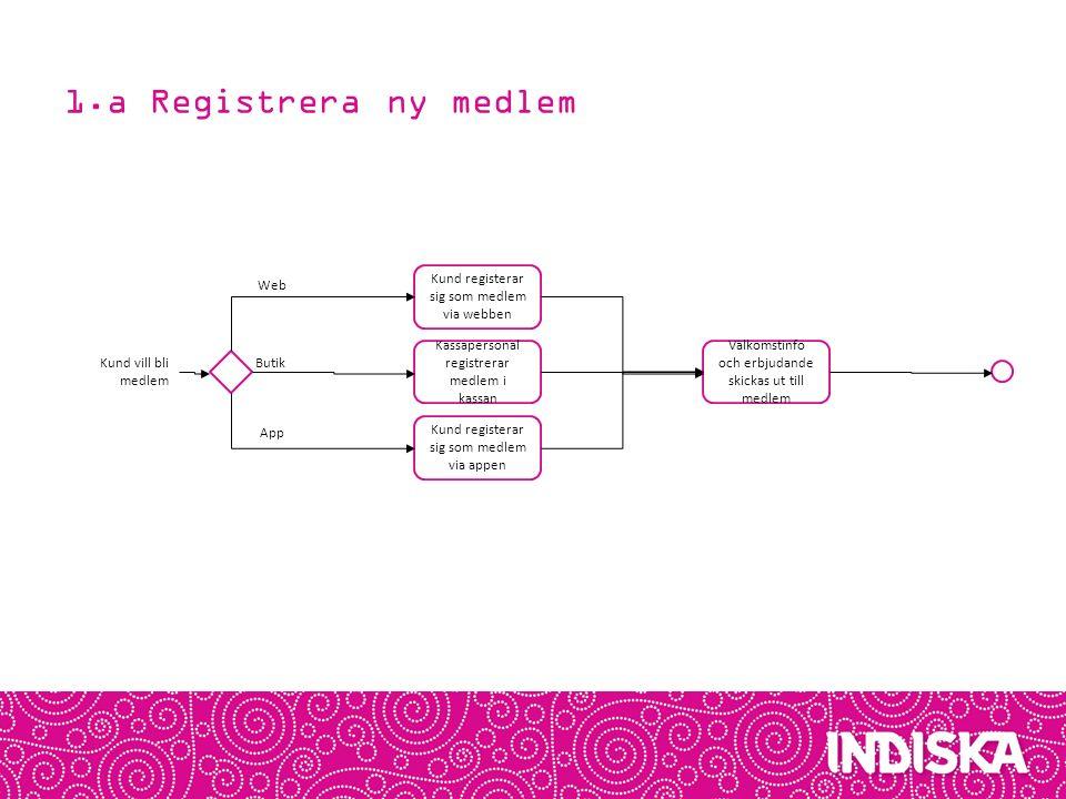 1.a Registrera ny medlem Web Kund registerar sig som medlem via webben