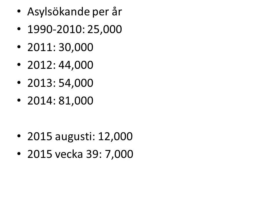 Asylsökande per år 1990-2010: 25,000. 2011: 30,000. 2012: 44,000. 2013: 54,000. 2014: 81,000. 2015 augusti: 12,000.