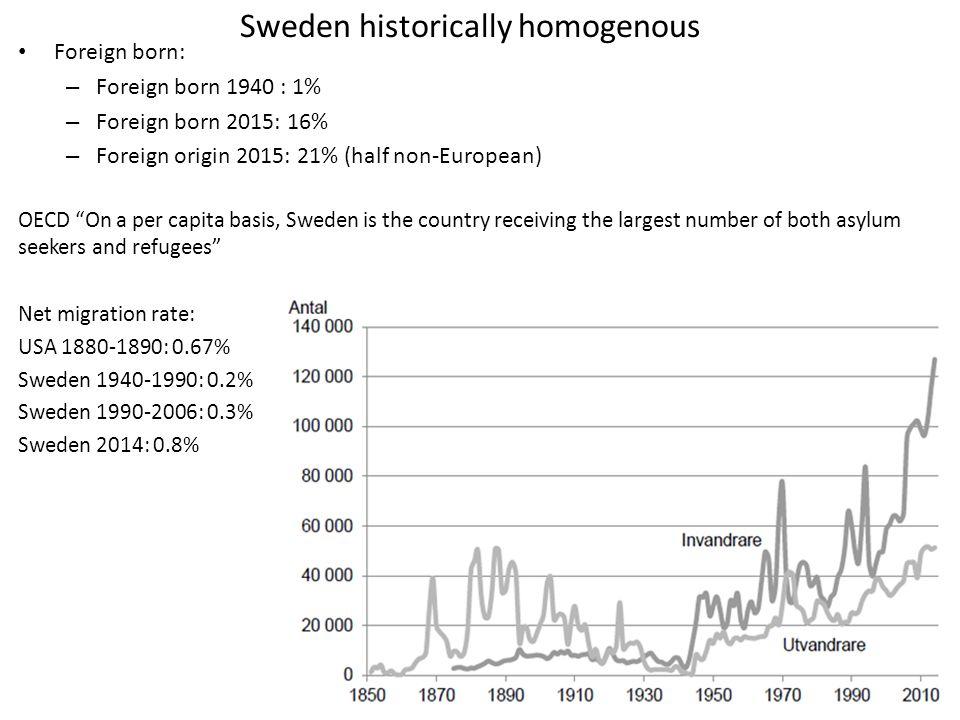 Sweden historically homogenous