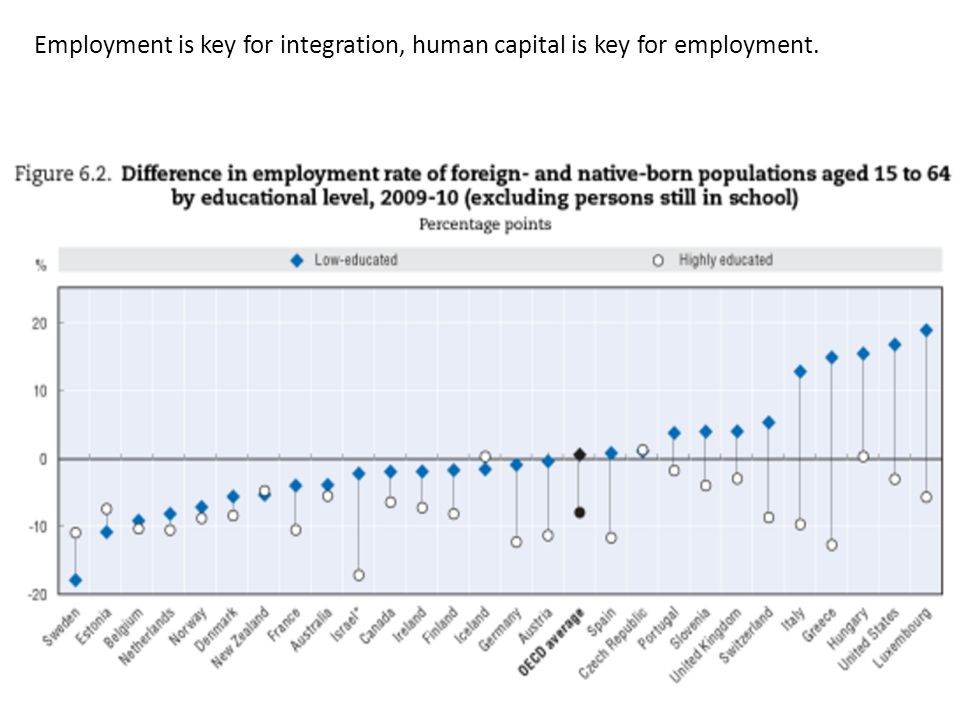 Employment is key for integration, human capital is key for employment.