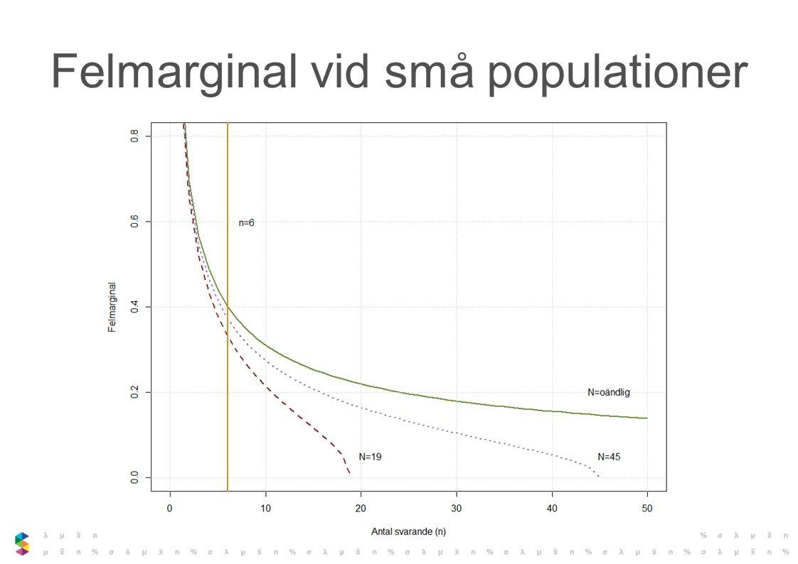 Felmarginal vid små populationer