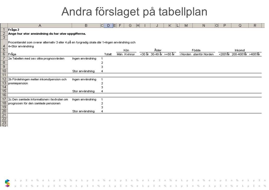 Andra förslaget på tabellplan