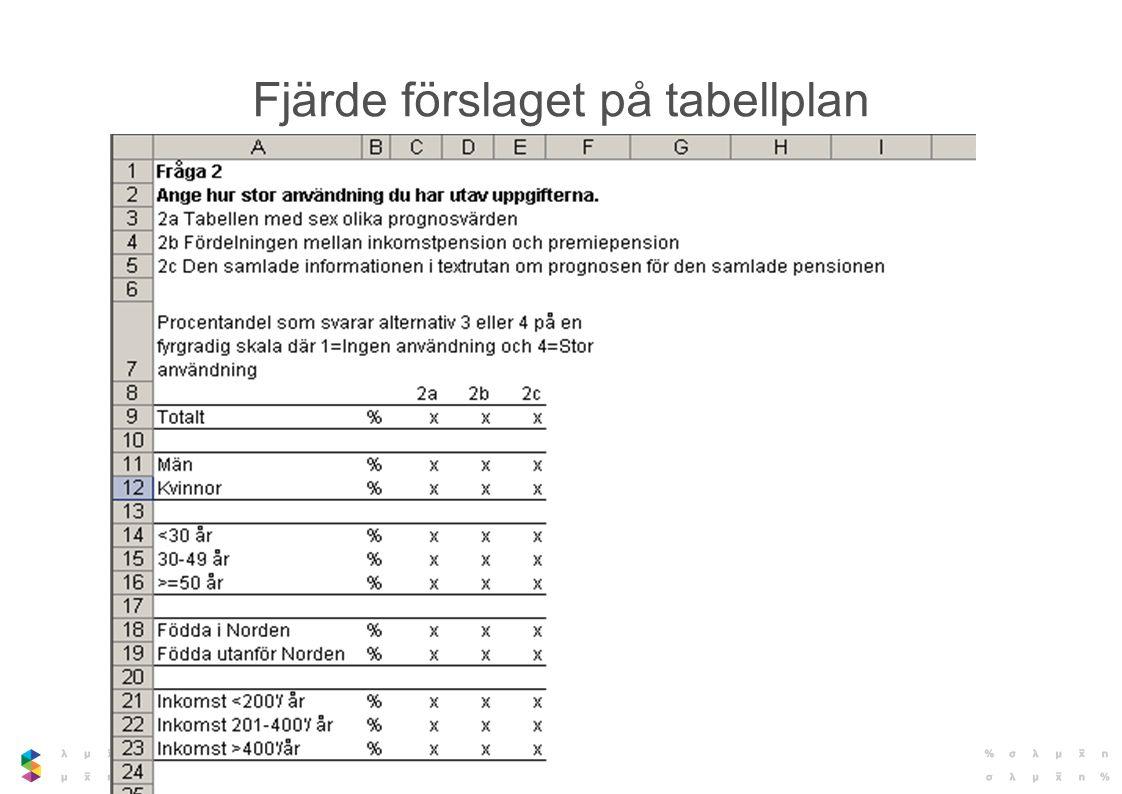 Fjärde förslaget på tabellplan