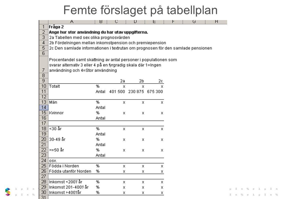 Femte förslaget på tabellplan