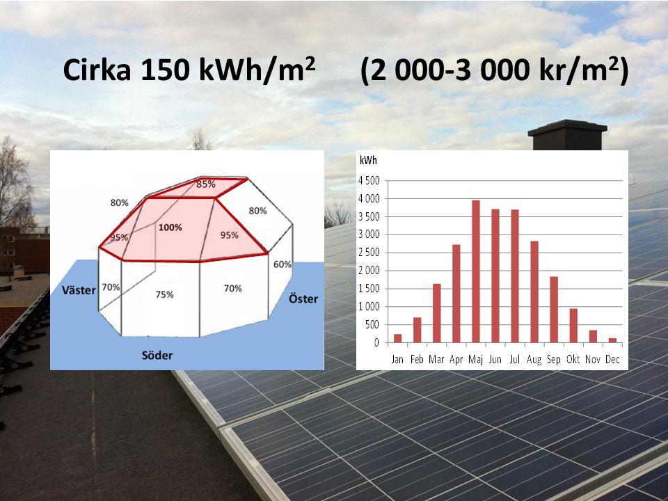 Cirka 150 kWh/m2 (2 000-3 000 kr/m2)