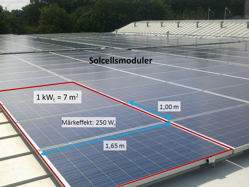 Solcellsmoduler 1 kWt = 7 m2 1,00 m Märkeffekt: 250 Wt 1,65 m