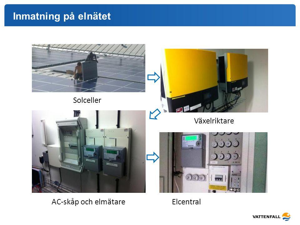 Inmatning på elnätet Solceller Växelriktare AC-skåp och elmätare