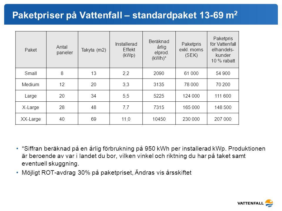 Paketpriser på Vattenfall – standardpaket 13-69 m2
