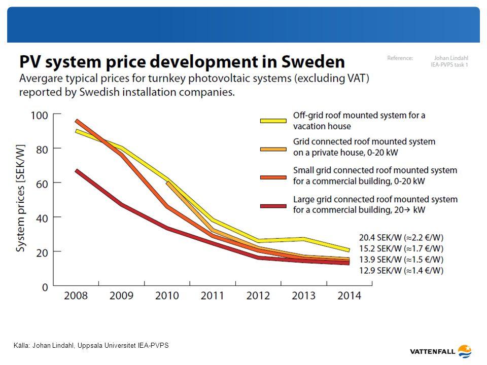 Källa: Johan Lindahl, Uppsala Universitet IEA-PVPS