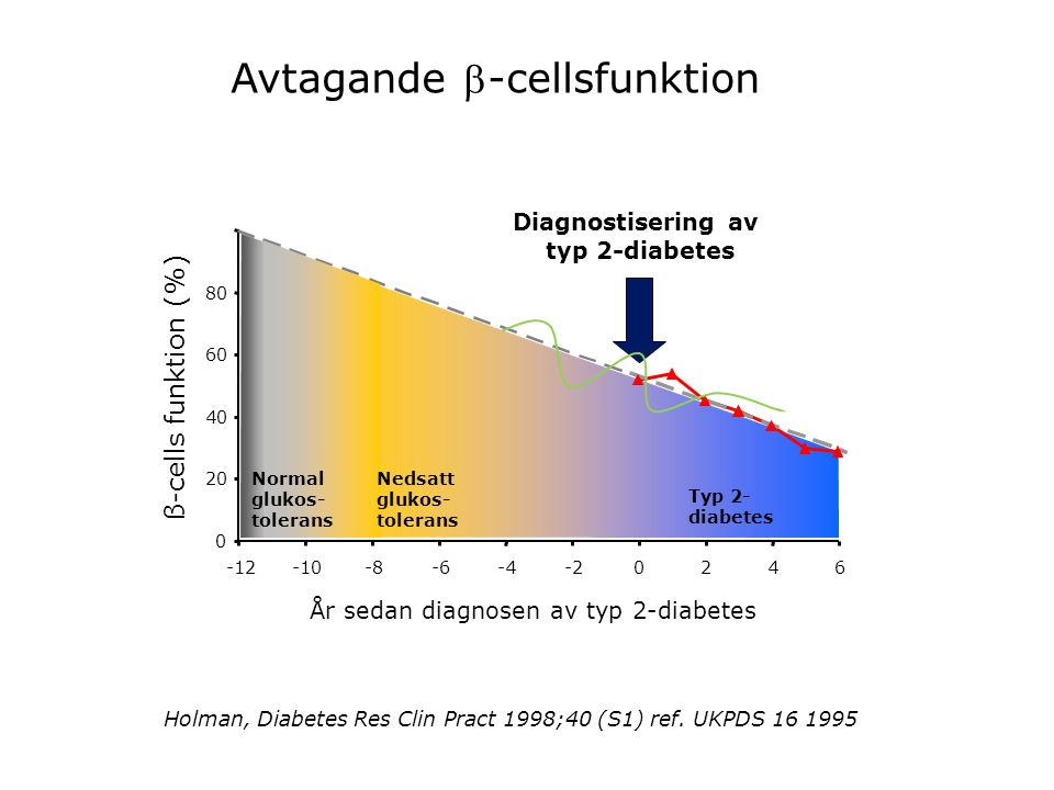 Diagnostisering av typ 2-diabetes