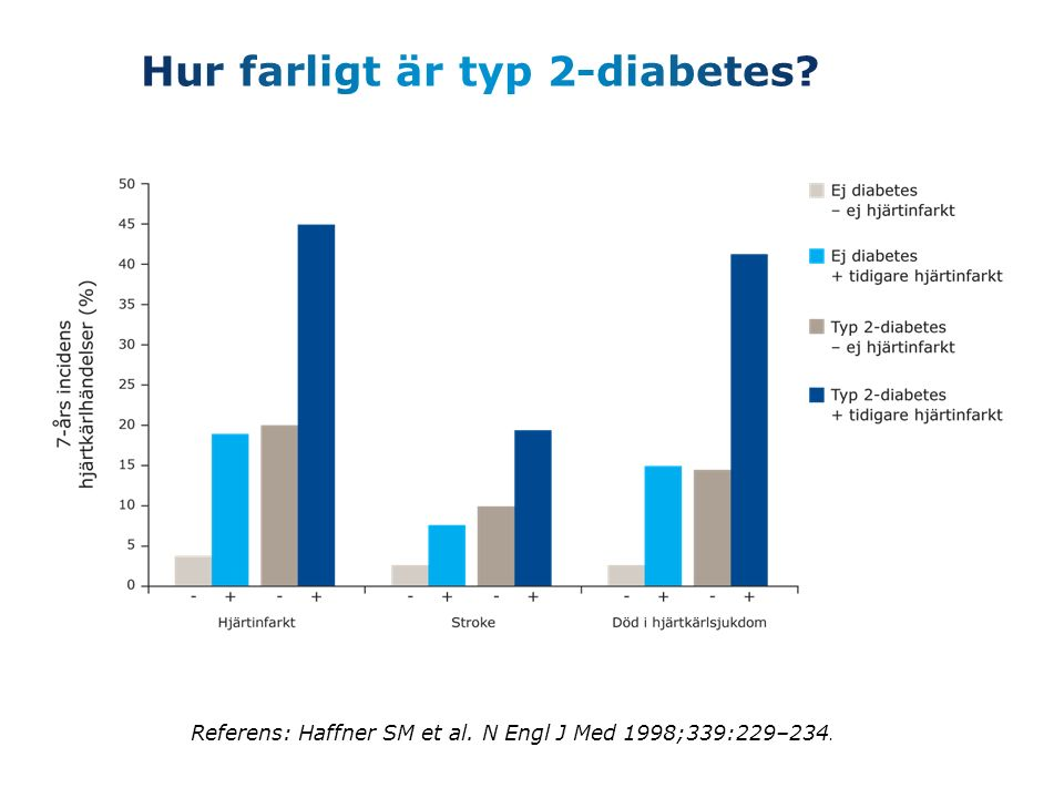 Hur farligt är typ 2-diabetes