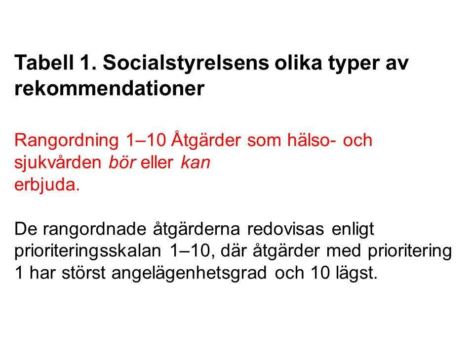 Tabell 1. Socialstyrelsens olika typer av rekommendationer