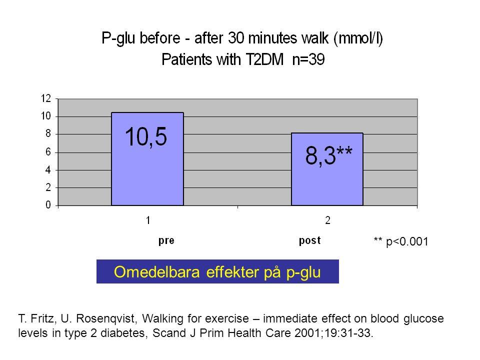 Omedelbara effekter på p-glu