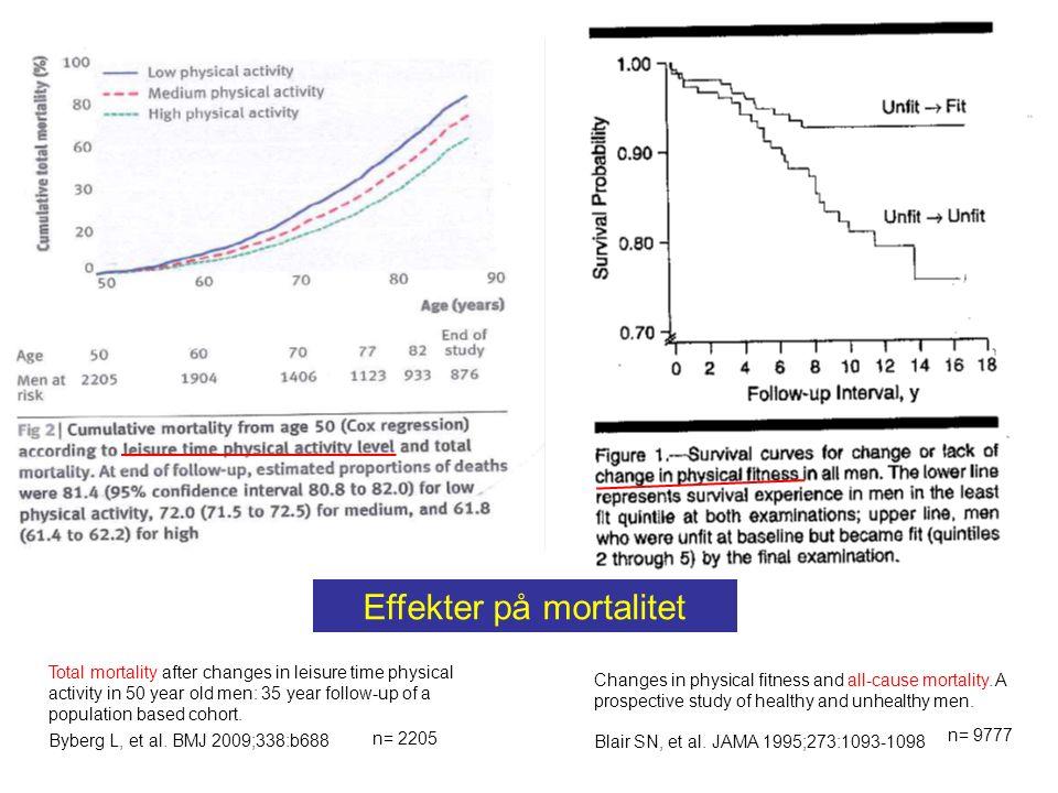 Effekter på mortalitet
