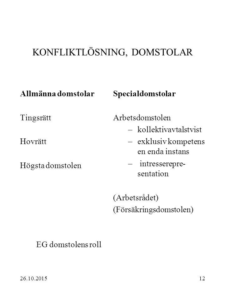 KONFLIKTLÖSNING, DOMSTOLAR