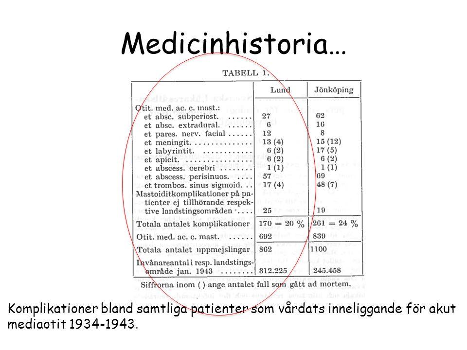 Medicinhistoria… Komplikationer bland samtliga patienter som vårdats inneliggande för akut mediaotit 1934-1943.
