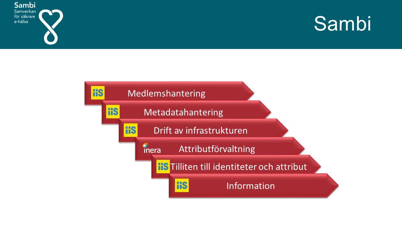 Sambi Medlemshantering Metadatahantering Drift av infrastrukturen