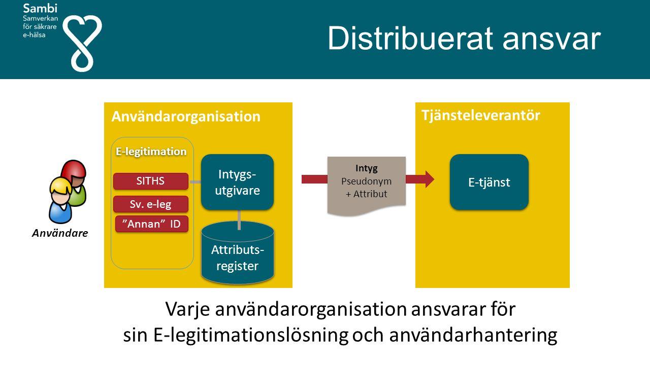 Distribuerat ansvar Användarorganisation. Tjänsteleverantör. E-legitimation. Intygs-utgivare. Intyg.