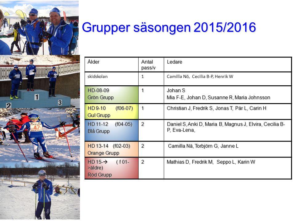 Grupper säsongen 2015/2016 Ålder Antal pass/v Ledare skidskolan 1