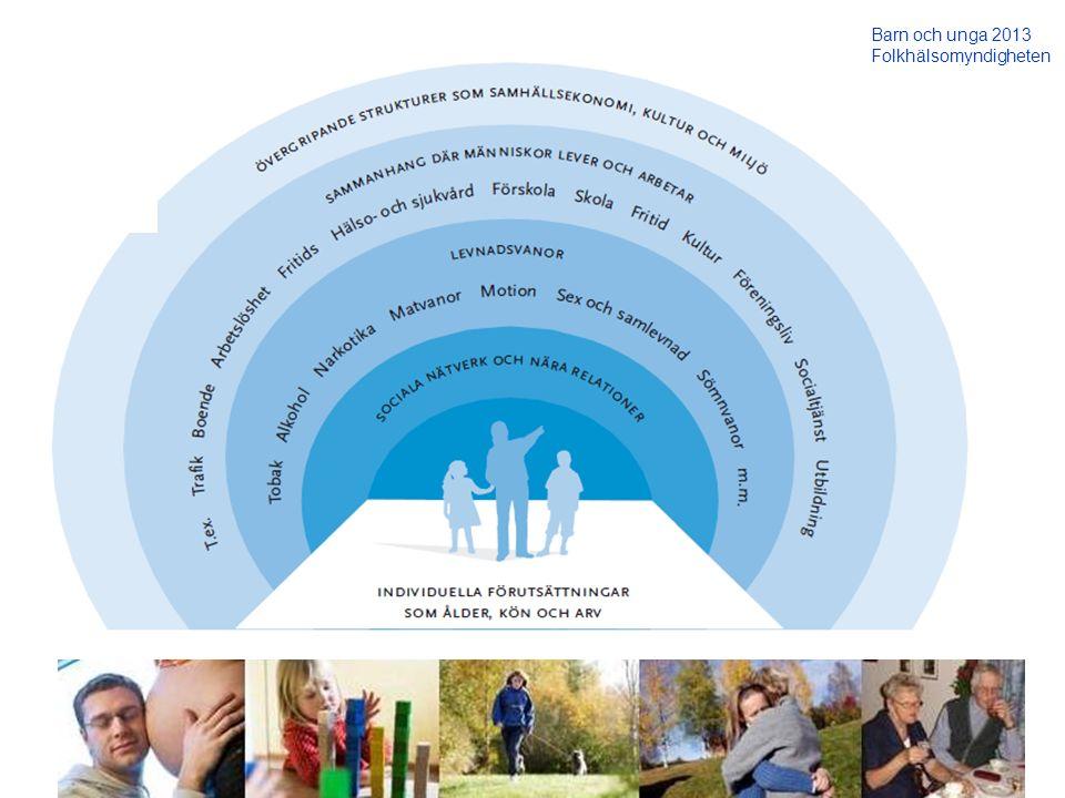 Barn och unga 2013 Folkhälsomyndigheten