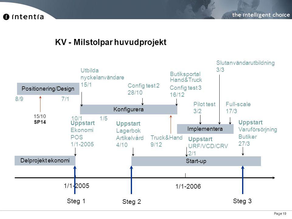 KV - Milstolpar huvudprojekt