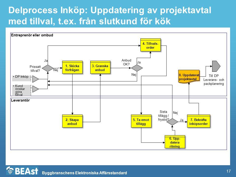 Delprocess Inköp: Uppdatering av projektavtal med tillval, t. ex