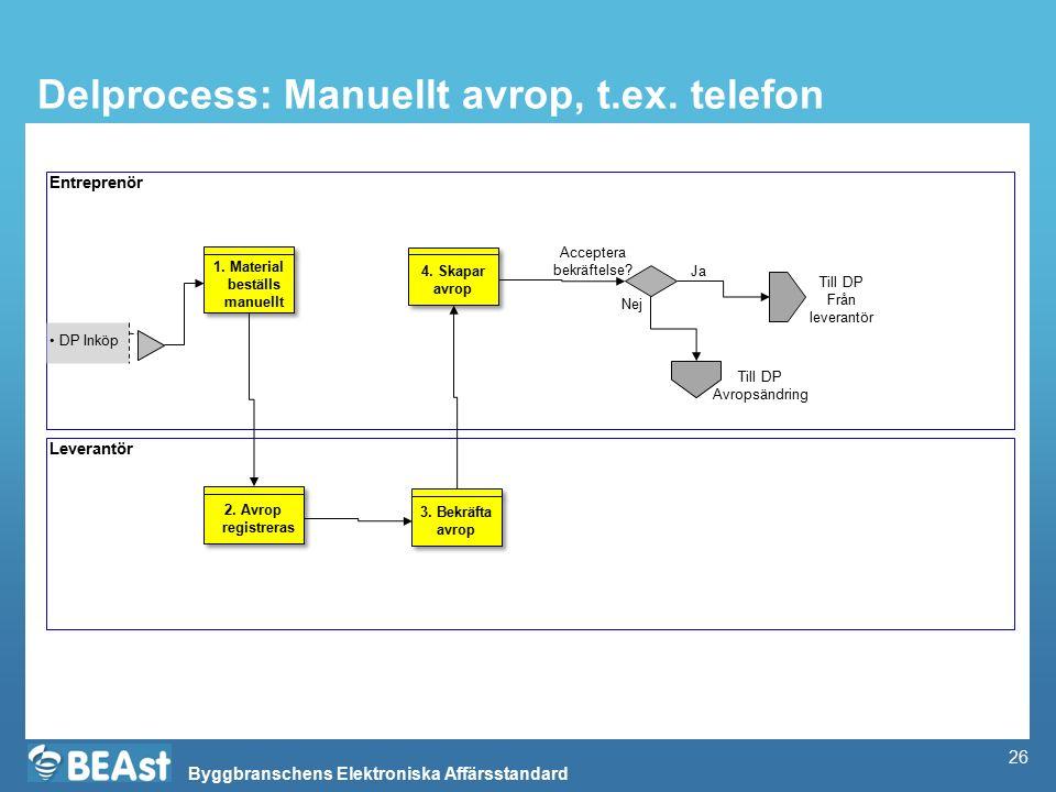 Delprocess: Manuellt avrop, t.ex. telefon