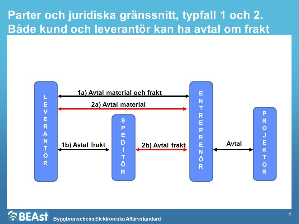 Parter och juridiska gränssnitt, typfall 1 och 2