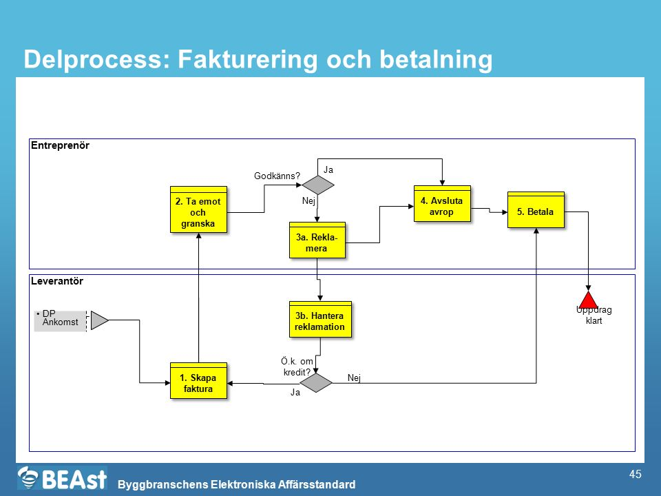 Delprocess: Fakturering och betalning