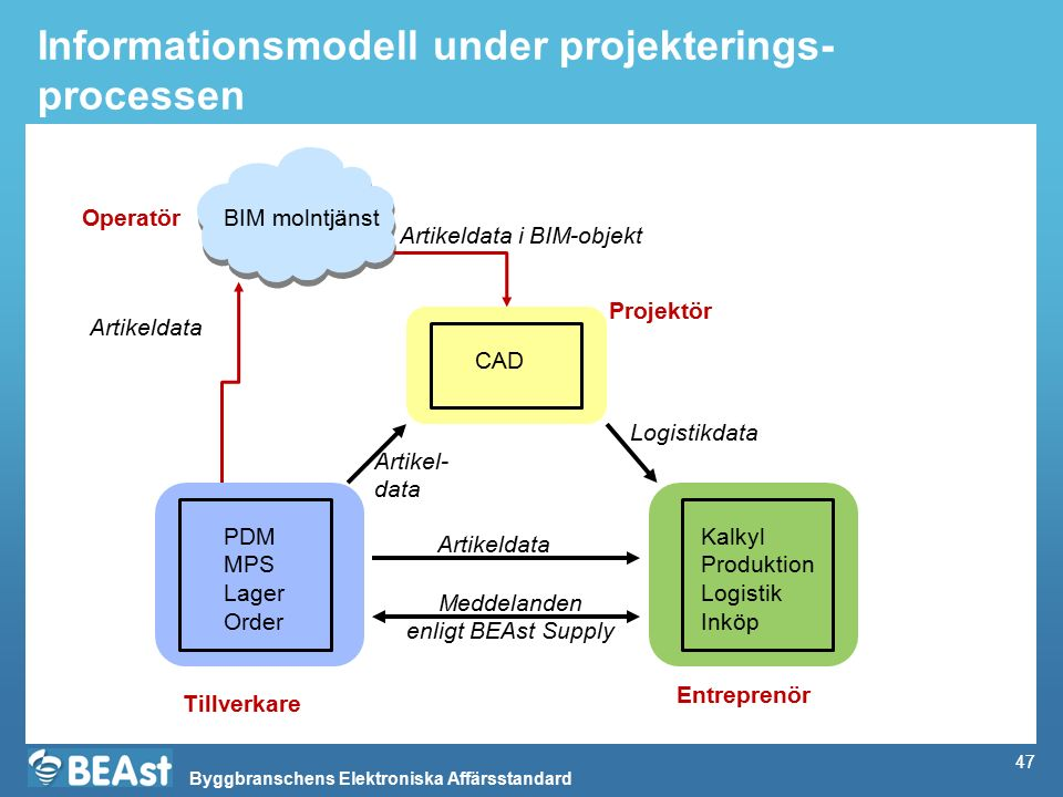 Informationsmodell under projekterings-processen