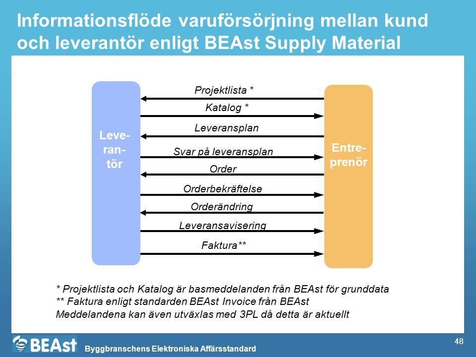 Informationsflöde varuförsörjning mellan kund och leverantör enligt BEAst Supply Material