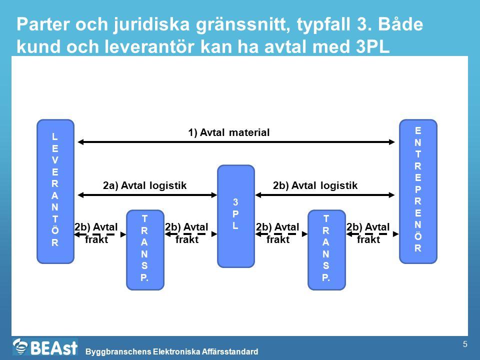 Parter och juridiska gränssnitt, typfall 3