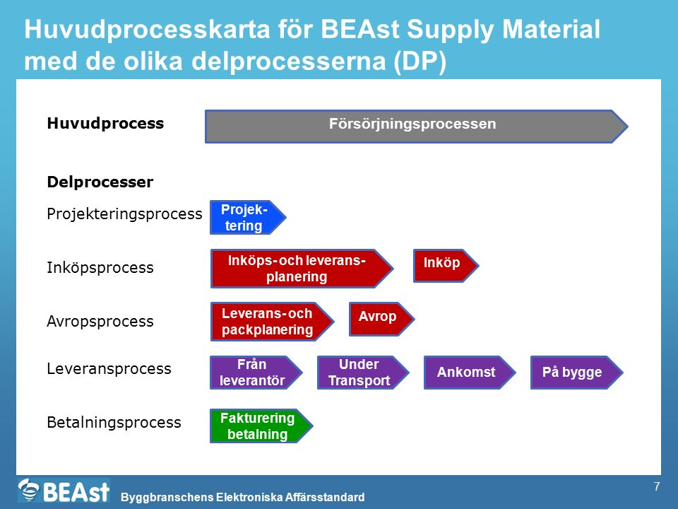 Huvudprocesskarta för BEAst Supply Material med de olika delprocesserna (DP)