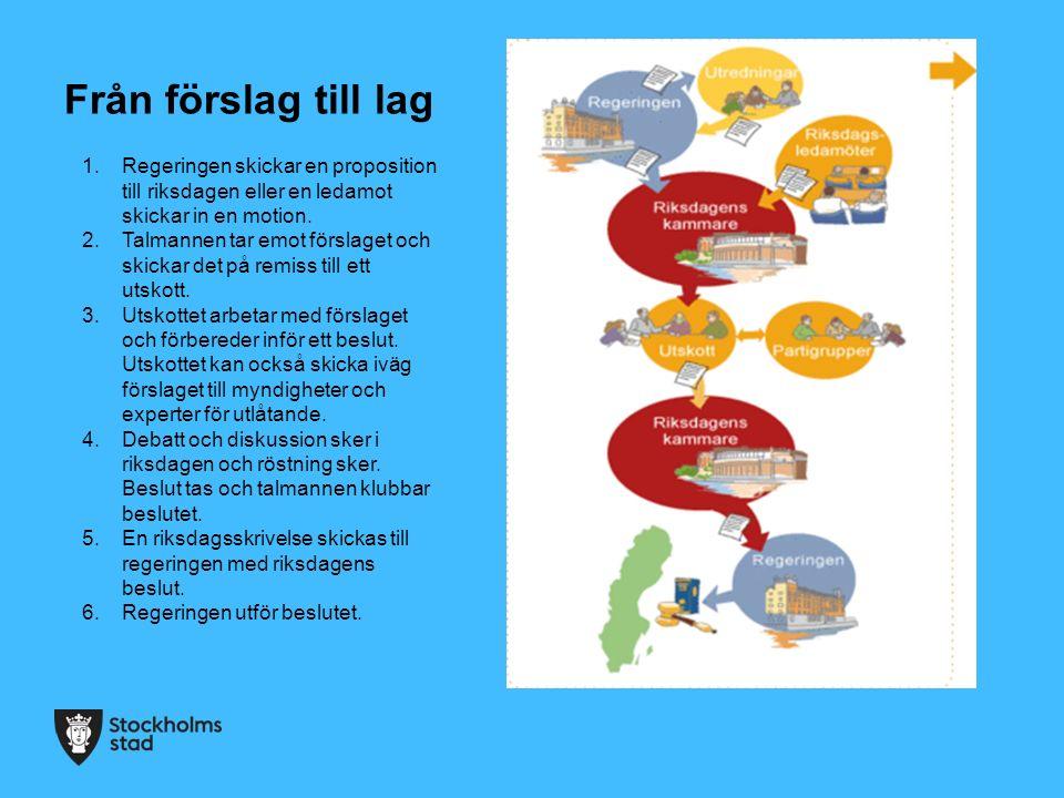 Från förslag till lag Regeringen skickar en proposition till riksdagen eller en ledamot skickar in en motion.