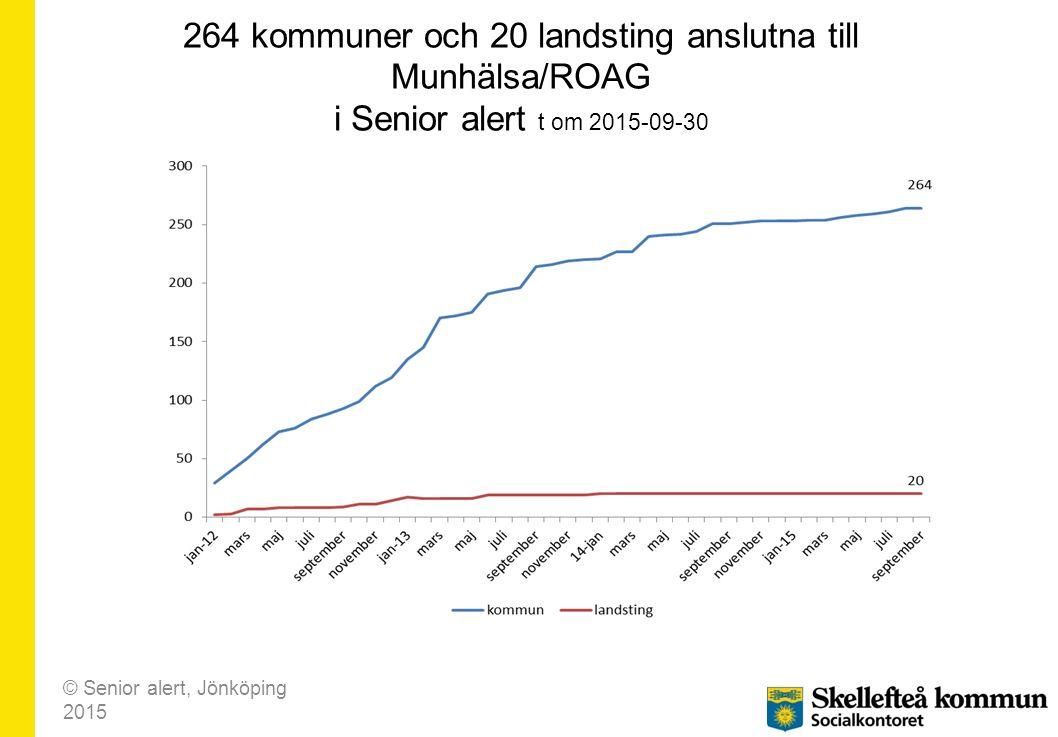 264 kommuner och 20 landsting anslutna till Munhälsa/ROAG i Senior alert t om 2015-09-30
