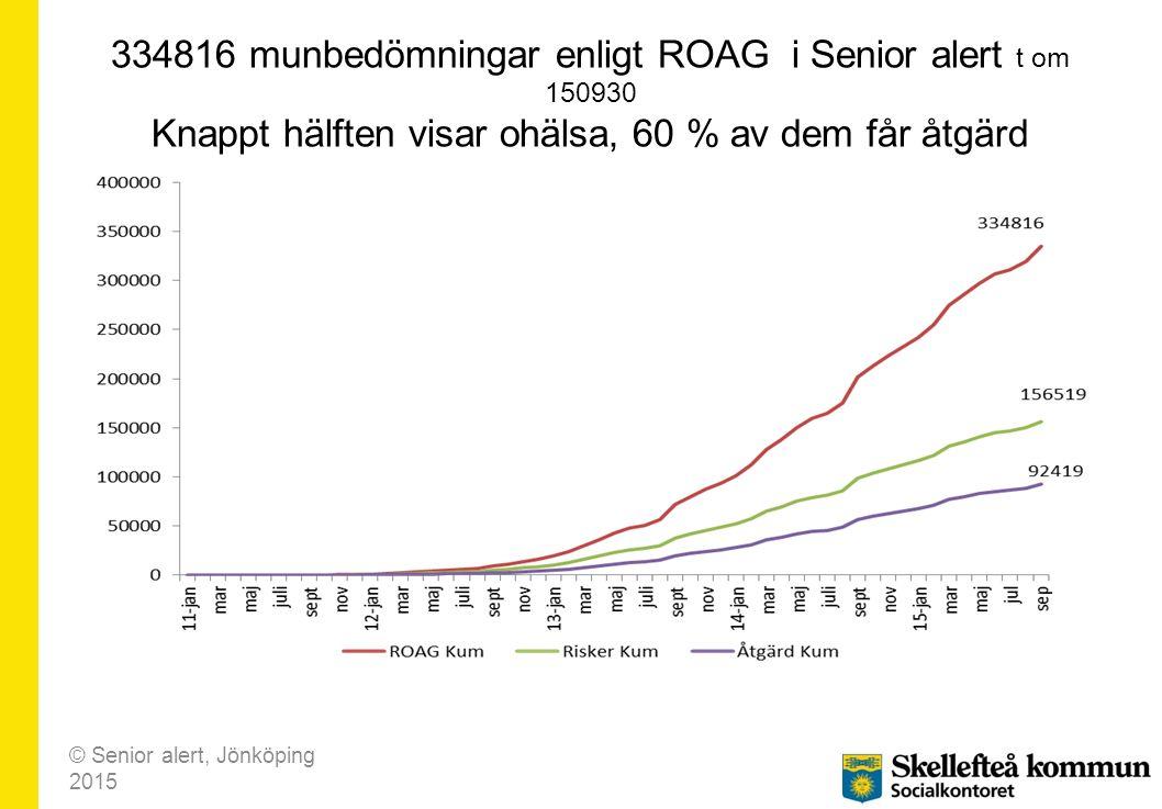 334816 munbedömningar enligt ROAG i Senior alert t om 150930 Knappt hälften visar ohälsa, 60 % av dem får åtgärd