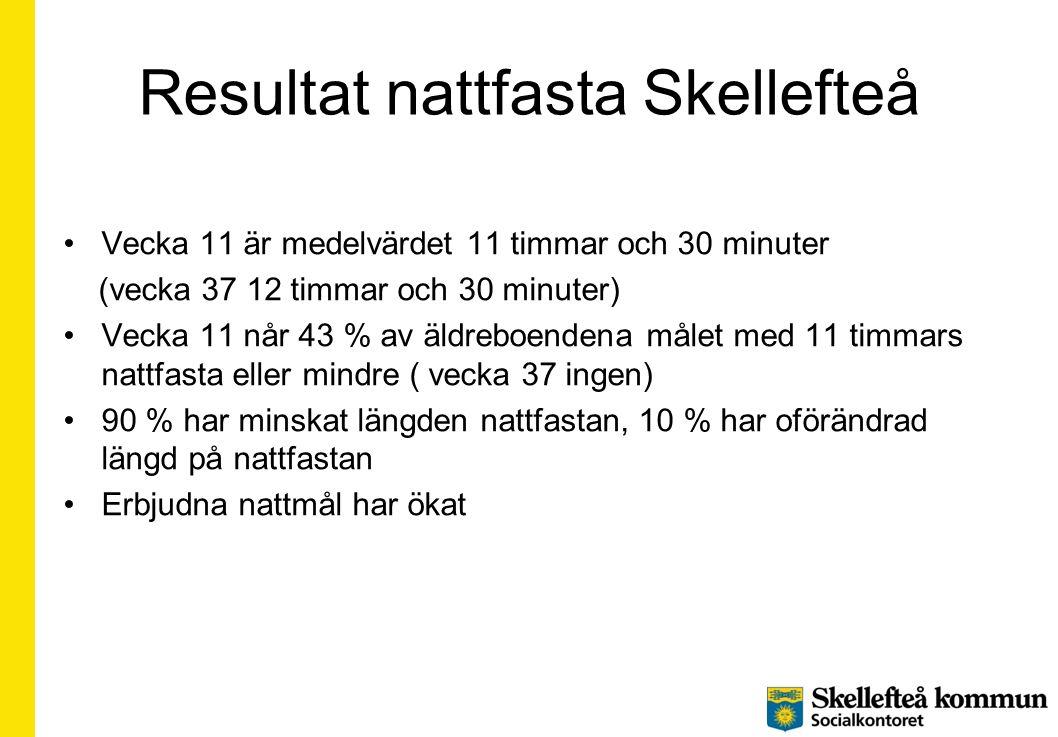 Resultat nattfasta Skellefteå