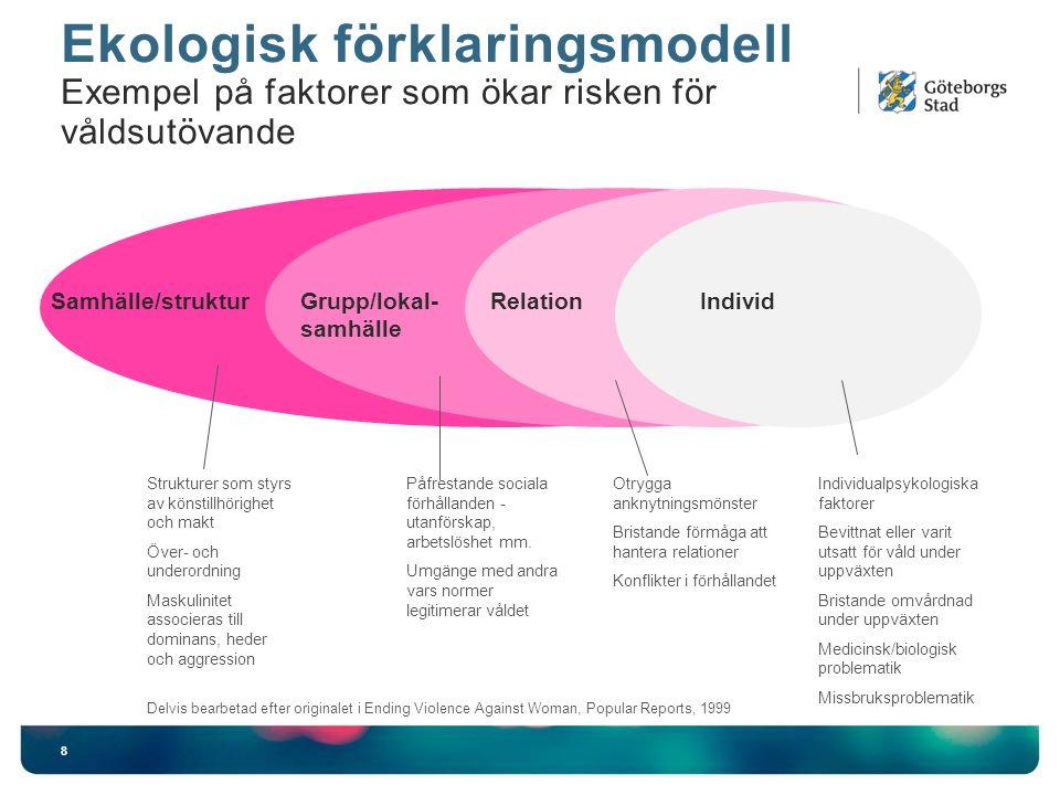Ekologisk förklaringsmodell Exempel på faktorer som ökar risken för våldsutövande