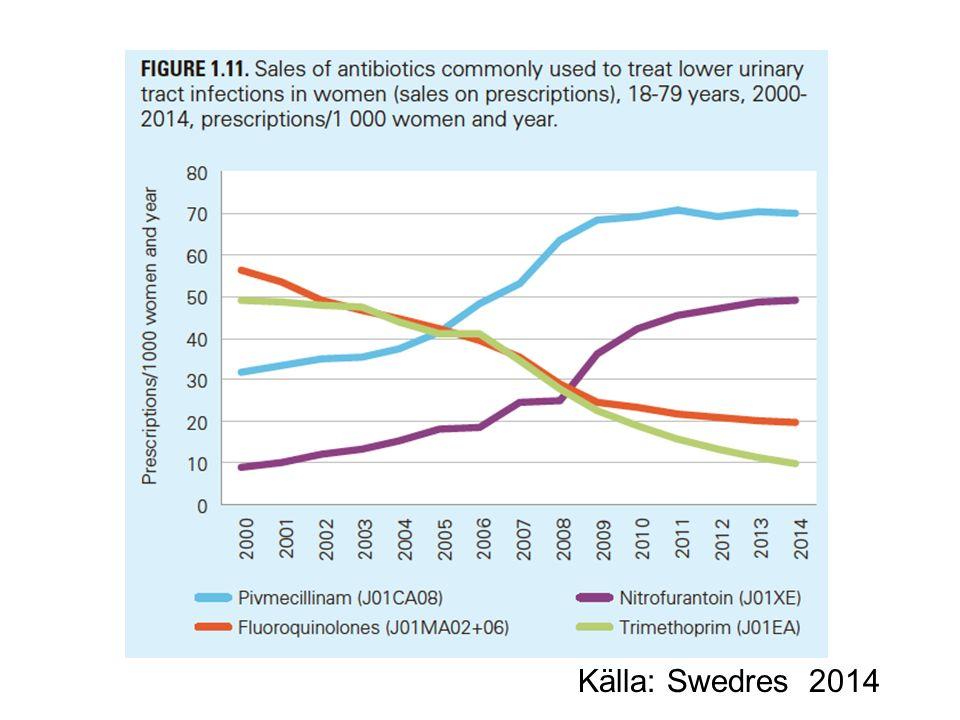 Källa: Swedres 2014