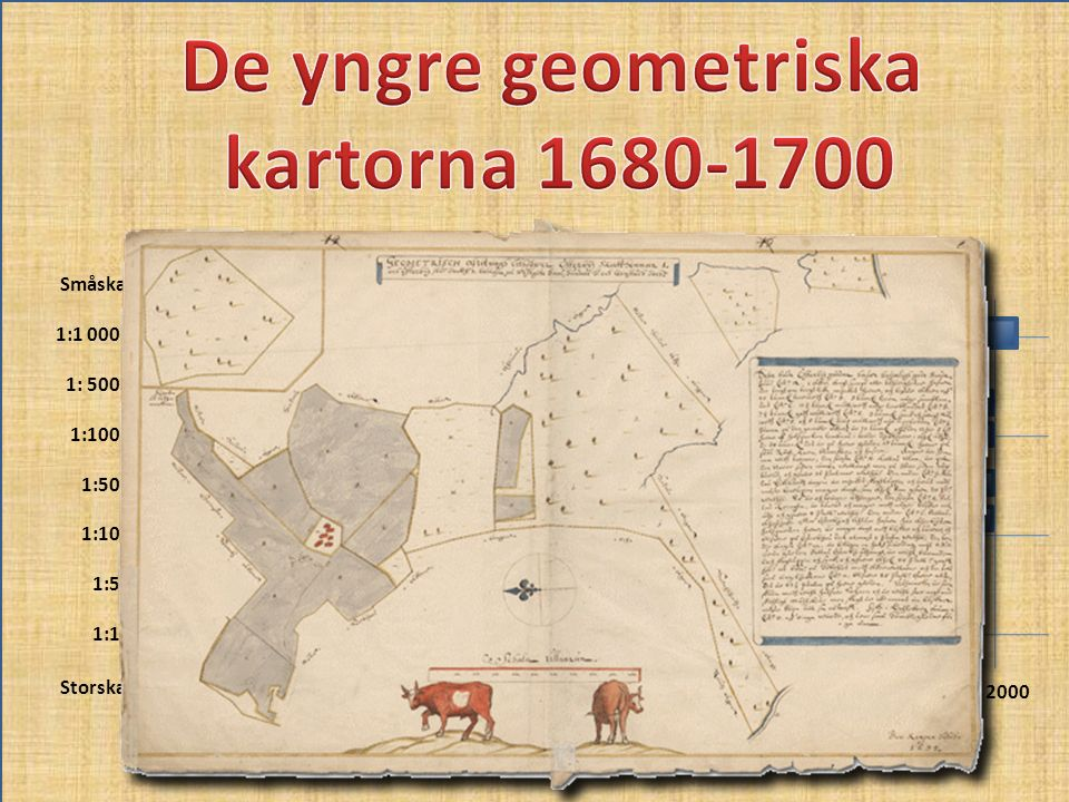 De yngre geometriska kartorna 1680-1700