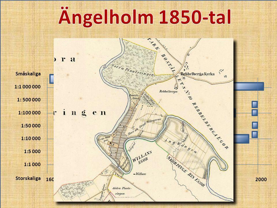 Ängelholm 1850-tal Småskaliga 1:1 000 000 1: 500 000 1:100 000